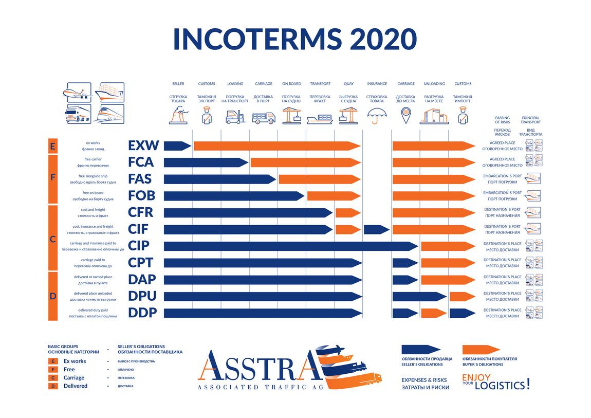"""""""Incoterms 2020"""" - naujos prekių tiekimo sąlygos"""